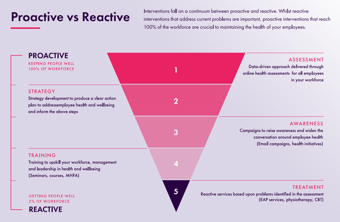 Proactive vs reactive wellbeing triangle