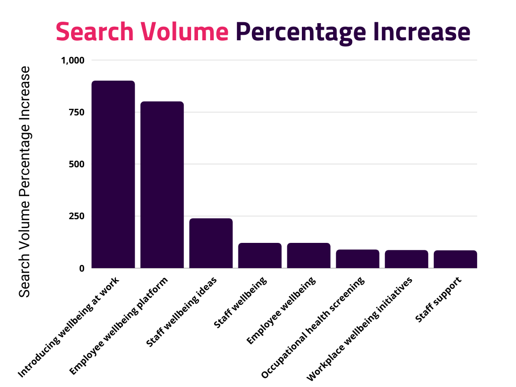 Search volume percentage increase in wellbeing terms 2019 vs 2020, mental health in the workplace statistics