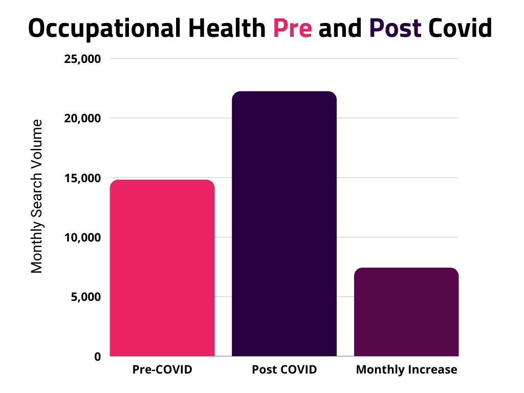 Occupational health searches before and after covid, mental health in the workplace statistics