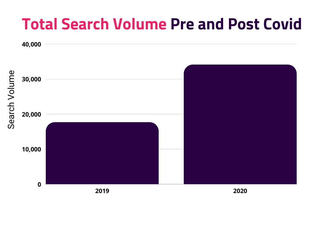 Total wellbeing search volume before and during covid