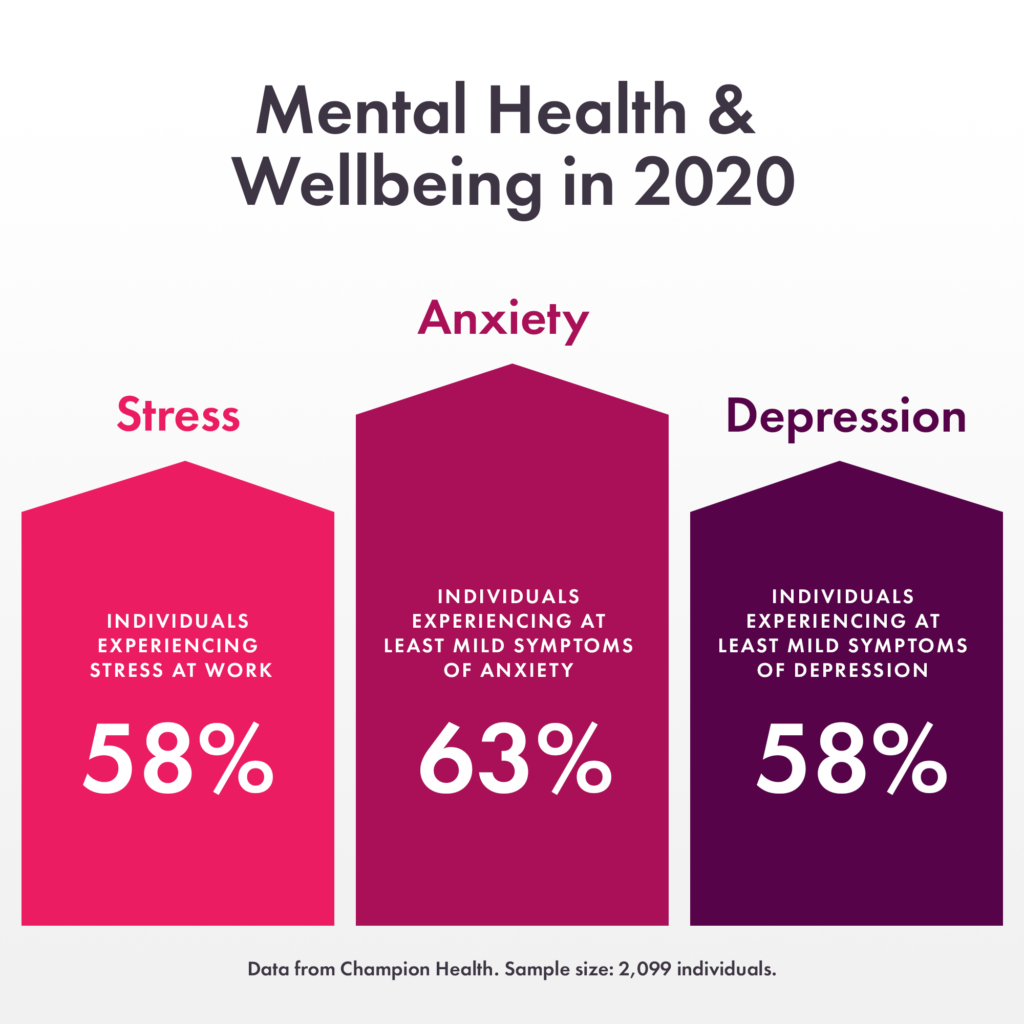 Graph to show mental health in 2020 statistics