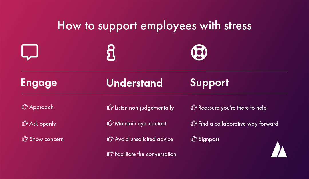 How to support employees with stress diagram